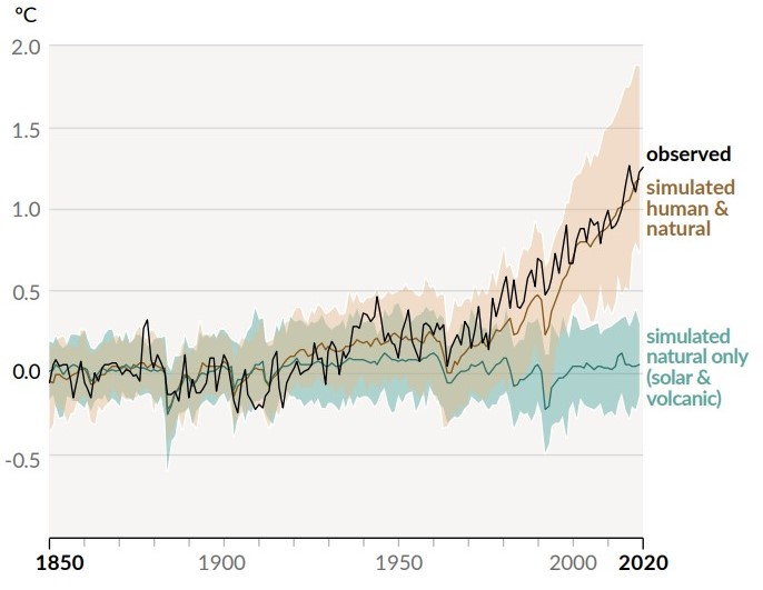 Chart showing global temperature changes in reality and as modeled by the IPCC.