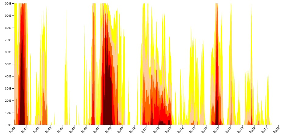A chart of droughts from 2000 to present, with dry conditions represented by colors ranging from yellow to dark red. Especially severe droughts are shown in 2016, 2011–2013, 2007–2008 and 2000.